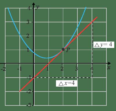 Tangent och derivata