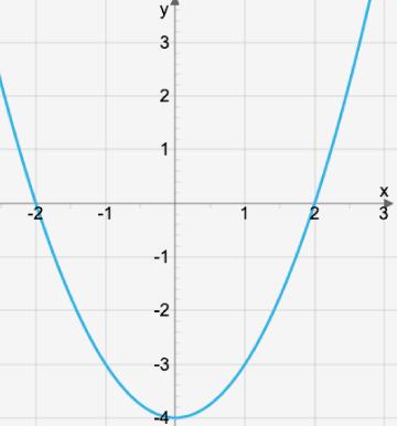 Koppling mellan andragradsfunktion och ekvation