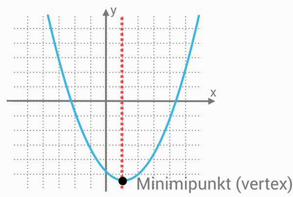 andragradsfunktionens symmetrilinje