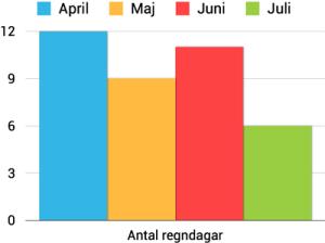 antal_regndagar_procent