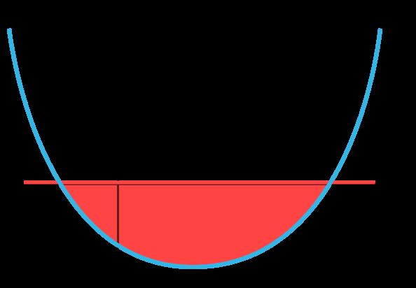Beräkna en area under x-axeln
