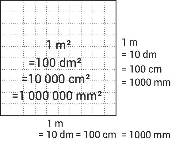 Areaenheter-kvadratmeter