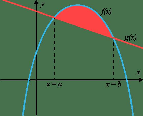 areor mellan kurvor