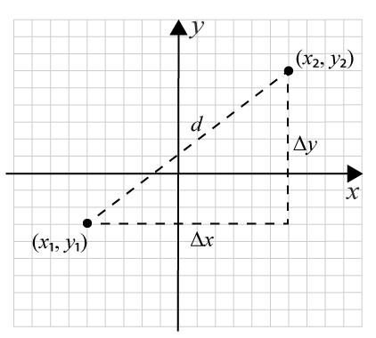 Härledning av avståndsformeln med pythagoras sats