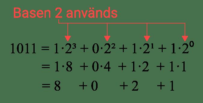 Det binära talsystemet