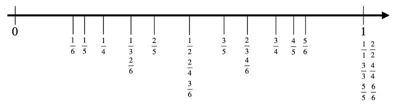 Bråktal mellan 0 och 1 på tallinjen