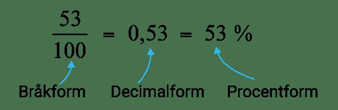 Bråkform, decimalform och procentform