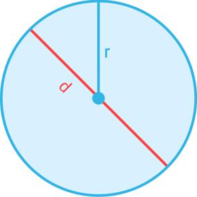 cirkeln och dess radie och diameter