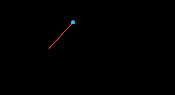 Härledning av cirkelns ekvation