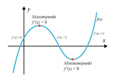Derivata och avtagande och växande funktioner