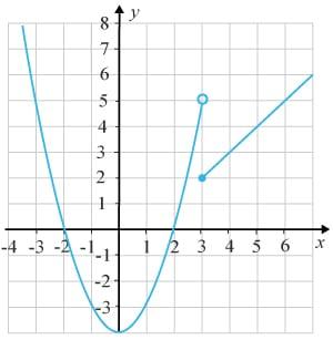 Diskontinuerlig graf