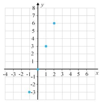 Grafen till en diskret funktion