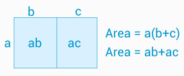 distributiva-lagen