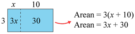 Distributiva lagen som rektangelns area
