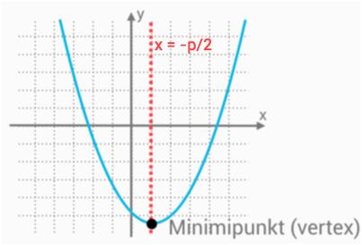 Symmetrilinjens ekvation genom x = -p/2