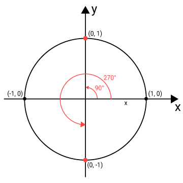 Exempel 1 enhetscirkeln
