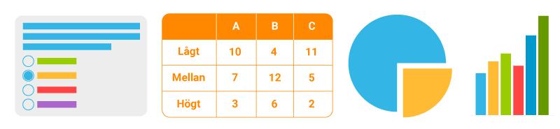 Exempel på enkät, tabell och diagram
