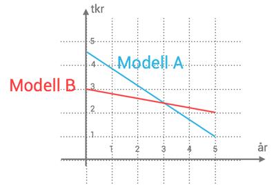 exempel-graf-np