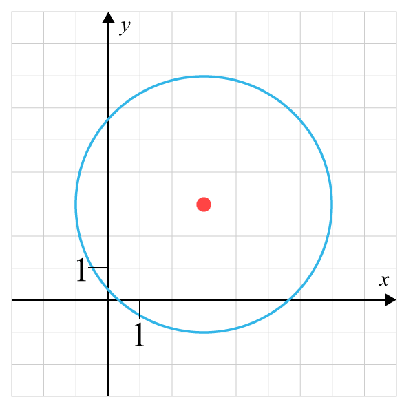 exempel 3 cirkelns ekvation