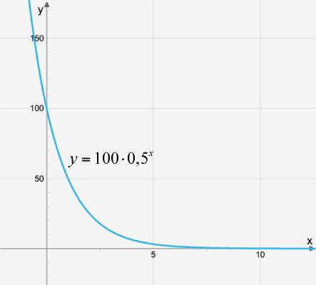 Avtagande exponentialfunktion