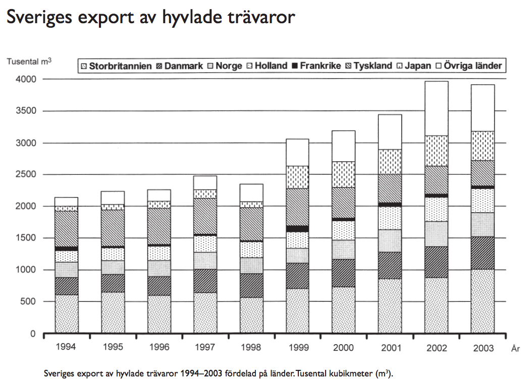 export-hyvlade-travaror