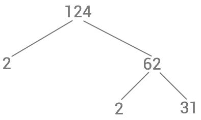 faktortrad-primtal