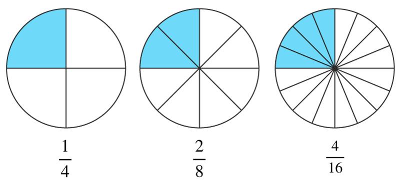 Förlängning och förkortning av bråk