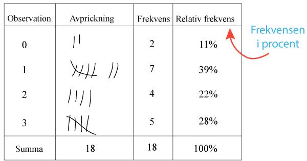 Frekvens tabell