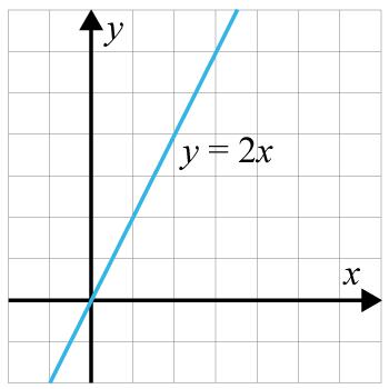 Funktionen y=2x