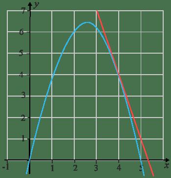 Negativ andragradsfunktion med tangent