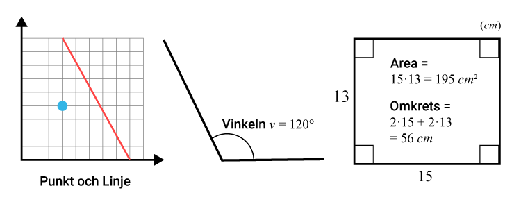 De geometriska formerna punkt, linje, vinklar och rektangel med area och omkrets