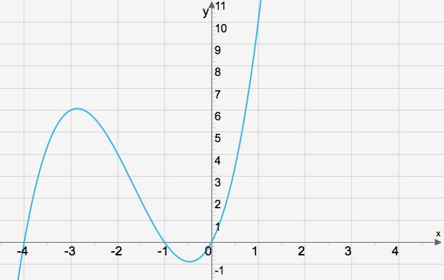 graf-np-ovn