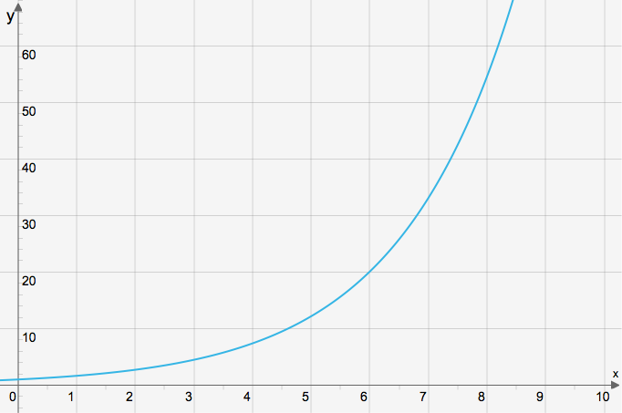 graf-ovning-exp