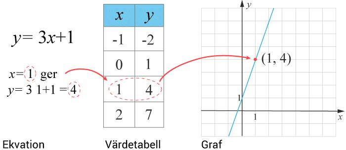 Graf, värdetabell och ekvation