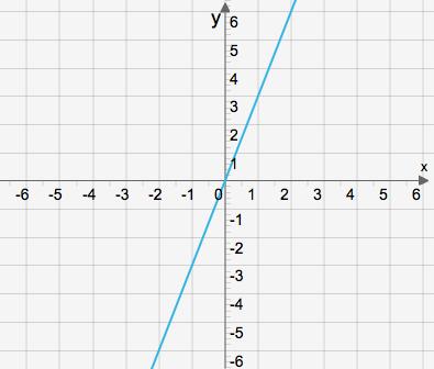graf-vad-ar-funktioner-hogstadiet