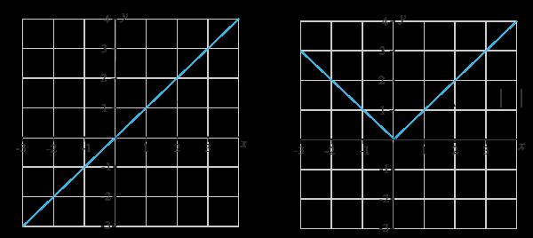graf till f(x)=IxI