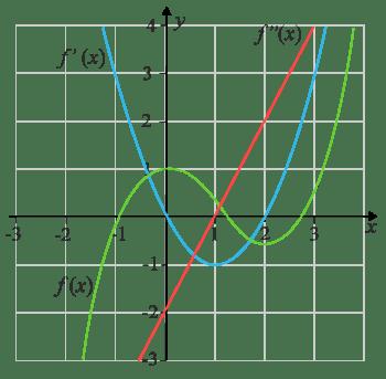 Grafen till funktionen derivatan och andraderivatatn