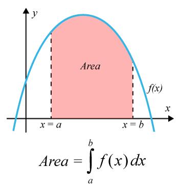 Areor mellan kurvor med integraler