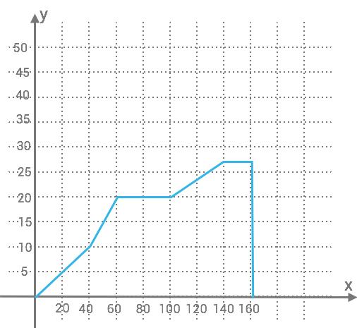 klippdykning-graf