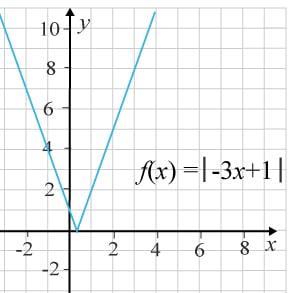 Graf f(x)=I-3x+1I