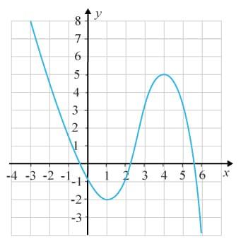 Grafen till en kontinuerlig funktion