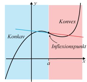 Inflexionspunkt