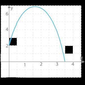 koordinatsystem_andragradsfunktion_negativ2-01