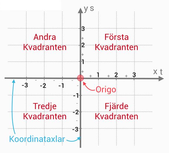 punkter, koordinatsystem, koordinataxlar och kvadranter