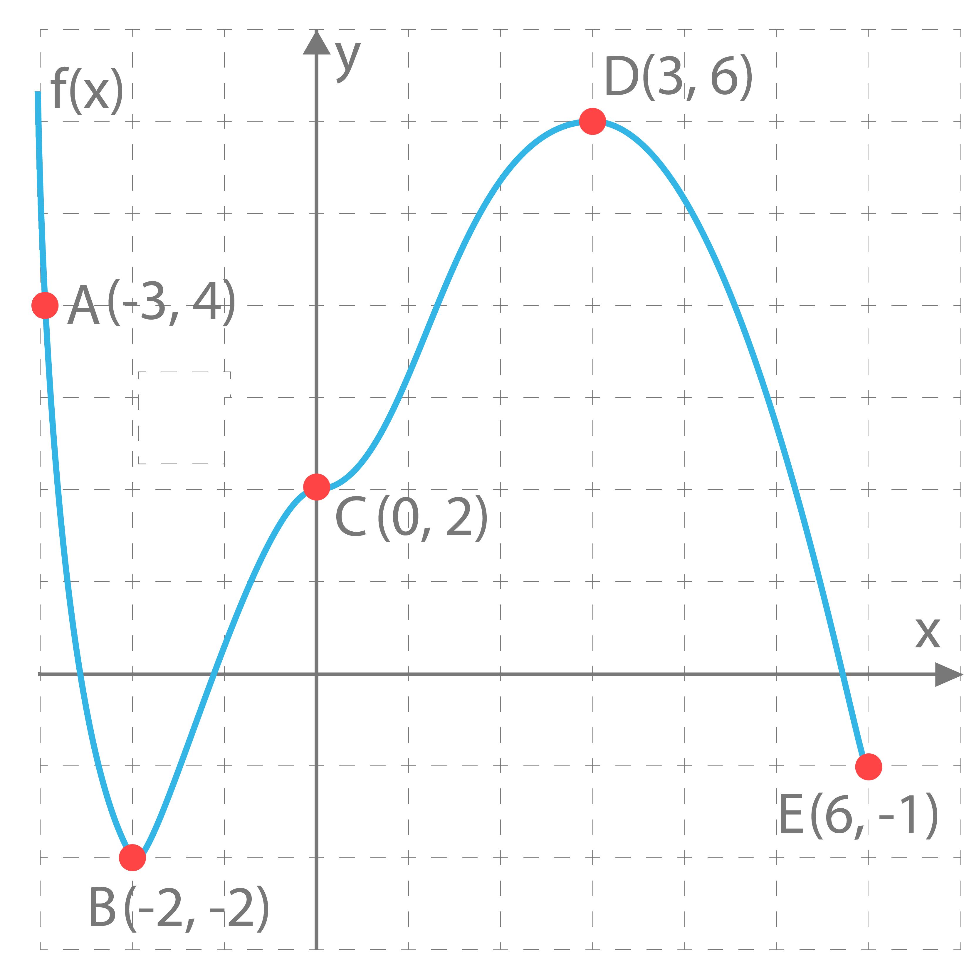 koordinatsystem_polynomfunktion-1-01-01