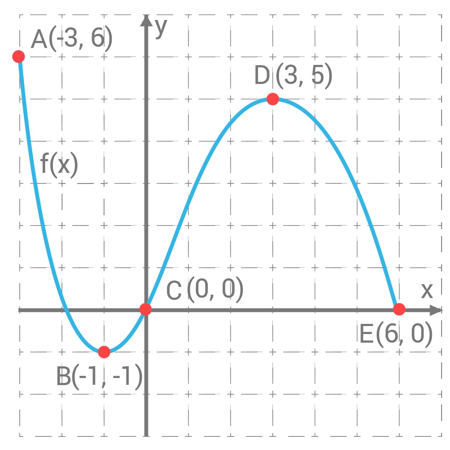koordinatsystem_polynomfunktion_2-01