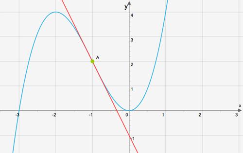 linjar-approximation-exempel