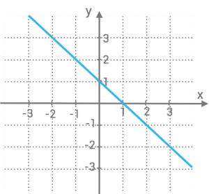 linjara-funktioner-exempel