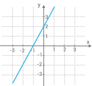 linjara-funktioner-ovning1