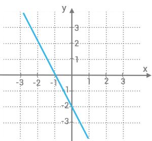 linjara-funktioner-ovning2